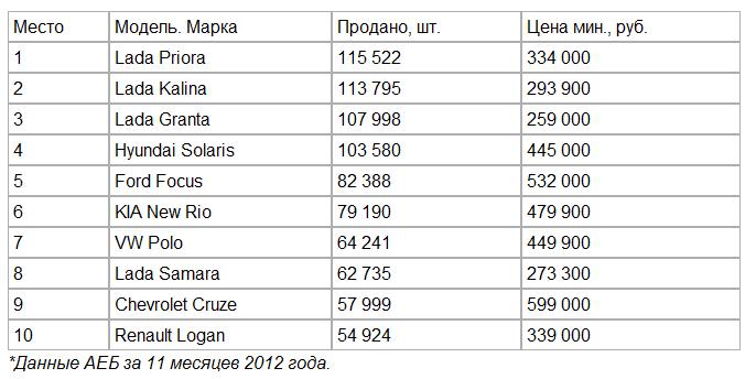 рулить по русски какие машины предпочли покупатели в уходящем году